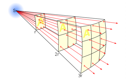 inverse square optics
