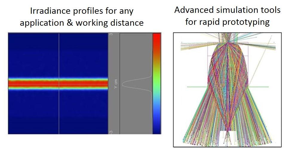 irradiance profiles